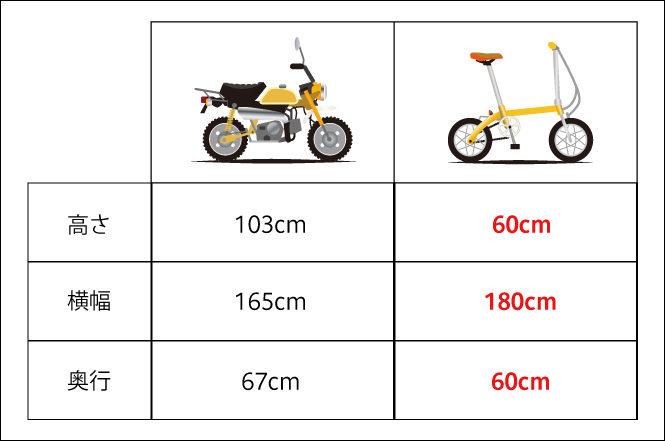 バイクと自転車の比較表